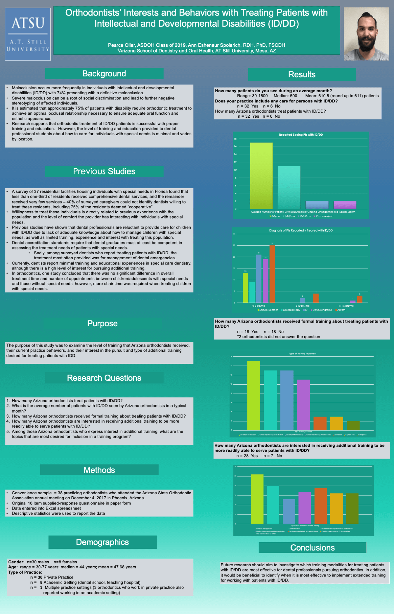 Student Works Infographic