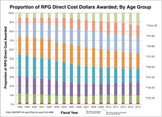 Graph of proportion of RPG direct cost collars awarded; by age group
