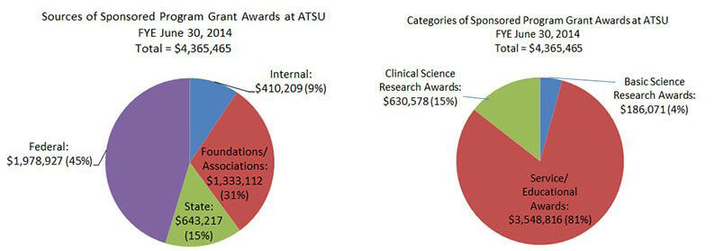 comparison graphs of sources and categories of sponsored program grant awards
