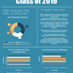 AT Alumni Survey – Class of 2016