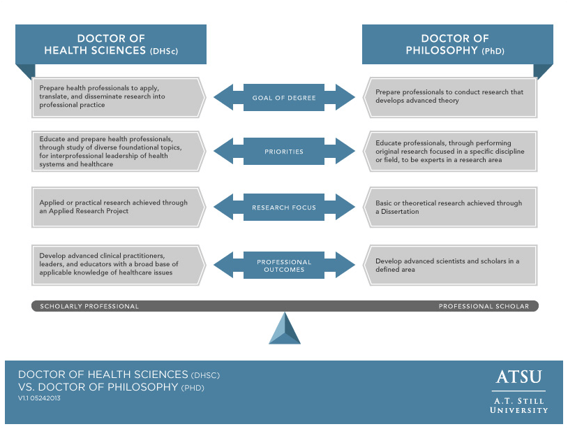 Image of chart delineating Doctor of Health Sciences and Doctor of Philosophy